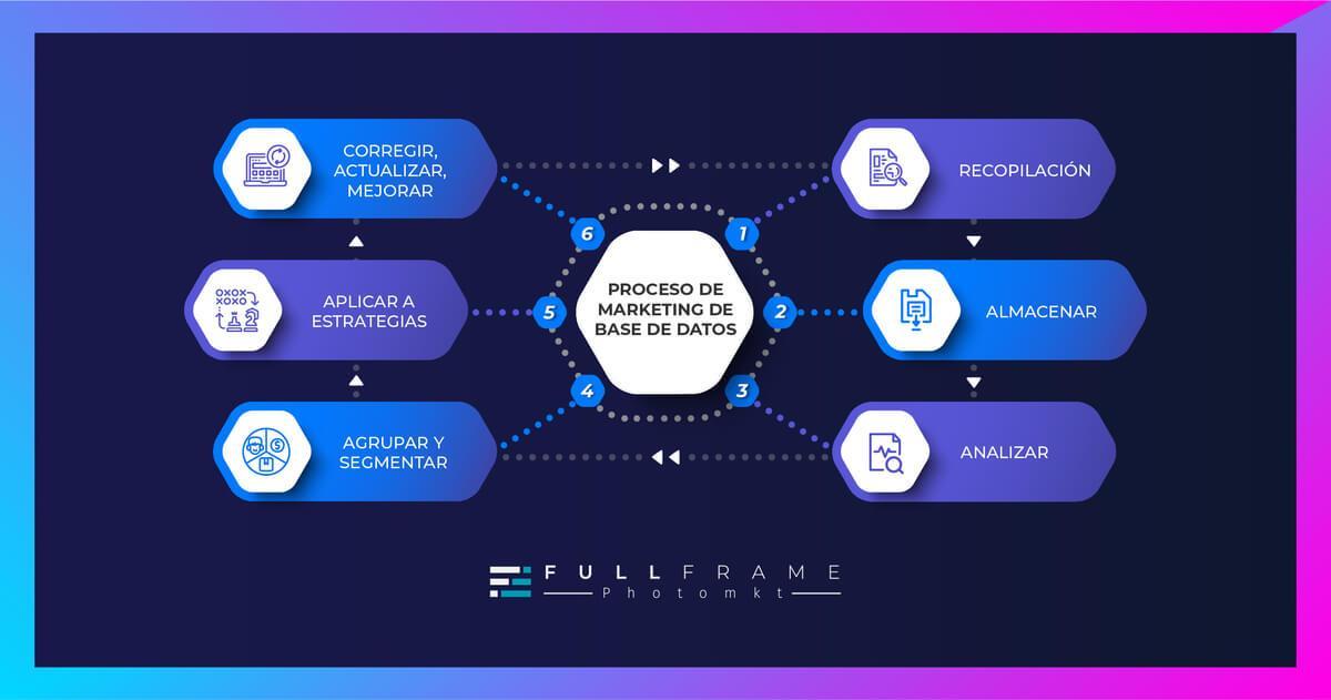 Blog-FullFrame-Photomkt-Marketing-De-Base-De-Datos (2)