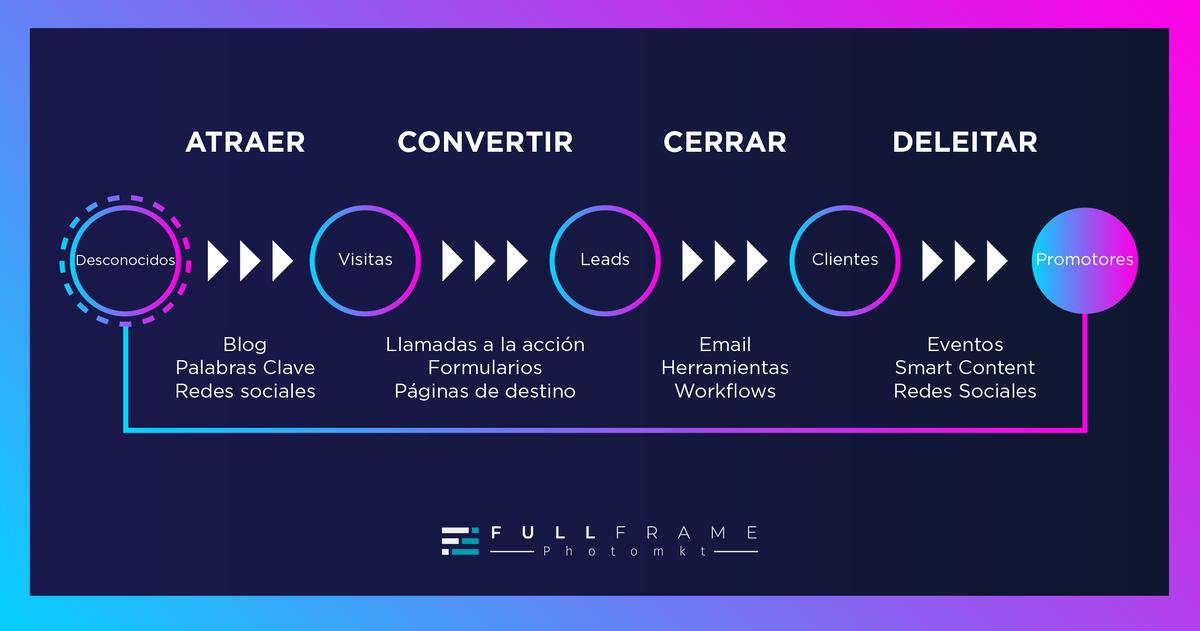 Blog-FullFrame-Photomkt-Que-Es-Un-Lead-Inbound-Marketing (2)