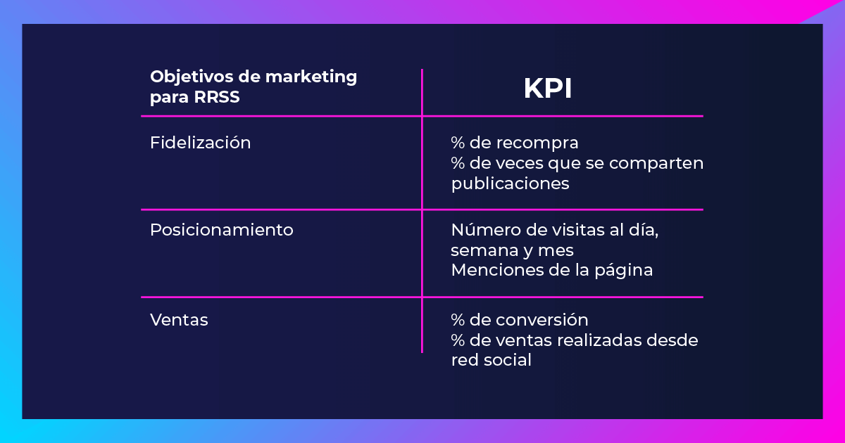 Blog-FullFrame-Photomkt-KPI-Indicadores-Clave-Del-Rendimiento-Marketing (2)